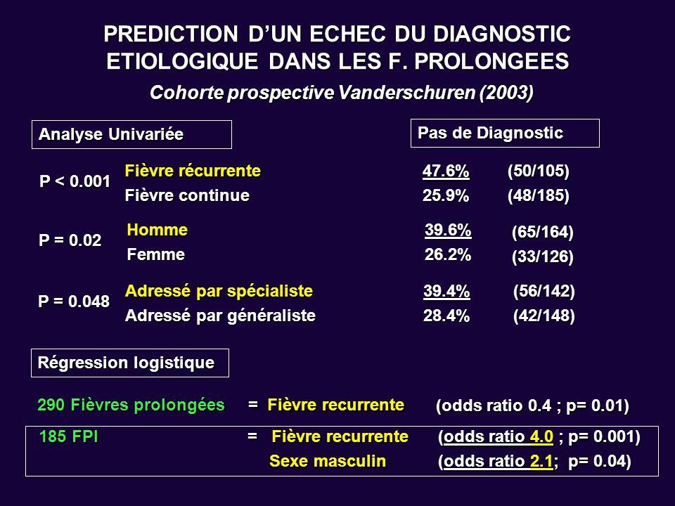 PREDICTION DUN ECHEC DU DIAGNOSTIC ETIOLOGIQUE DANS LES F. PROLONGEES Cohorte prospective Vanderschuren (2003) Analyse Univariée Pas de Diagnostic P <