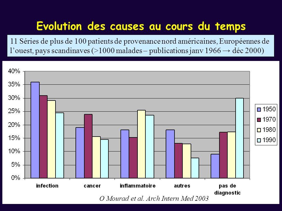 Evolution des causes au cours du temps O Mourad et al. Arch Intern Med 2003 11 Séries de plus de 100 patients de provenance nord américaines, Européen