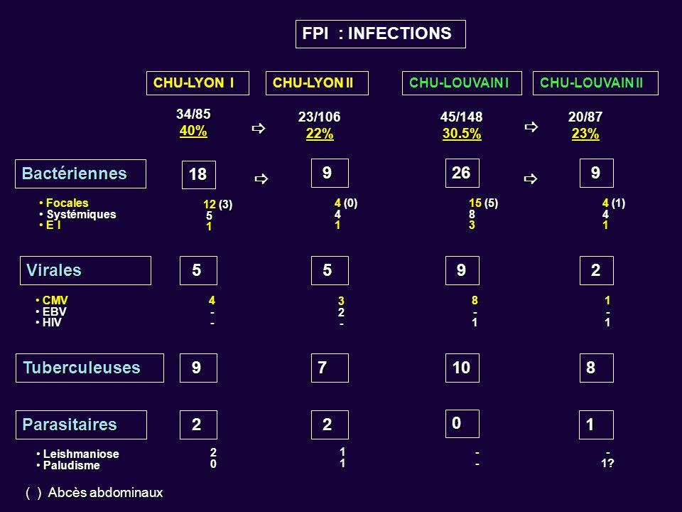 CHU-LYON ICHU-LYON IICHU-LOUVAIN ICHU-LOUVAIN II FPI : INFECTIONS 34/8540% 23/10622% 45/14830.5% 20/8723% Bactériennes 18 9 Tuberculeuses CMV CMV EBV