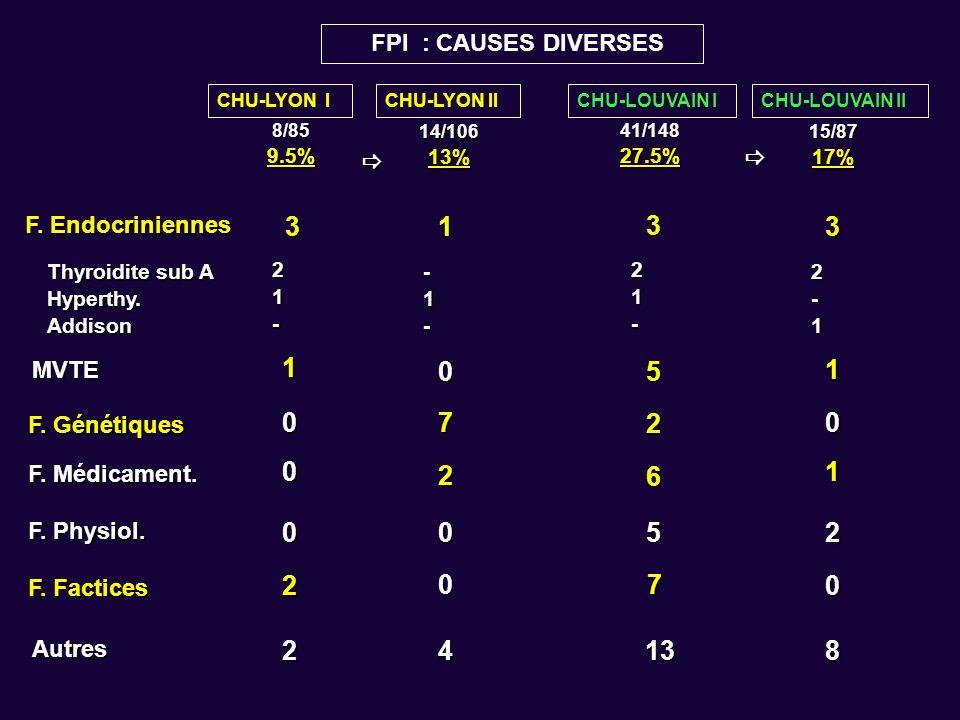 CHU-LYON ICHU-LYON IICHU-LOUVAIN ICHU-LOUVAIN II 8/859.5% 14/10613% 41/14827.5% 15/8717% FPI : CAUSES DIVERSES F. Endocriniennes 313 Thyroidite sub A