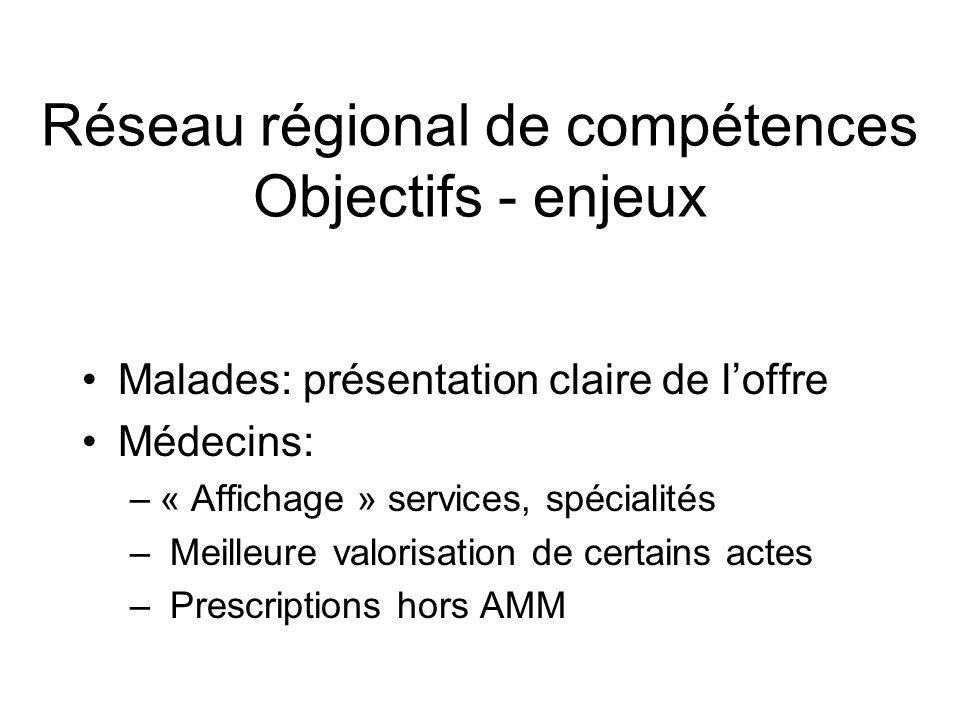 Réseau régional de compétences Objectifs - enjeux Malades: présentation claire de loffre Médecins: –« Affichage » services, spécialités – Meilleure valorisation de certains actes – Prescriptions hors AMM