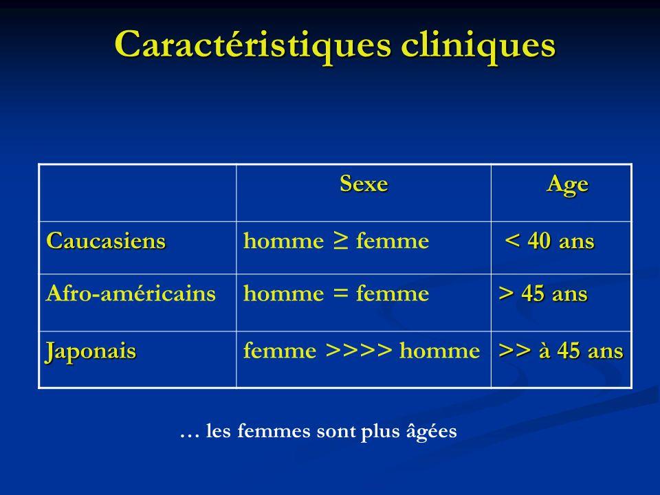 Caractéristiques cliniques Sexe Age Age Caucasienshomme femme < 40 ans < 40 ans Afro-américainshomme = femme > 45 ans Japonaisfemme >>>> homme >> à 45
