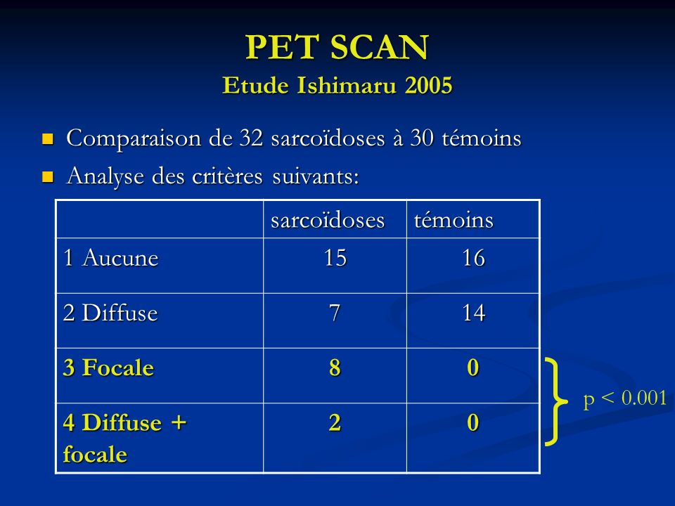 PET SCAN Etude Ishimaru 2005 Comparaison de 32 sarcoïdoses à 30 témoins Comparaison de 32 sarcoïdoses à 30 témoins Analyse des critères suivants: Anal