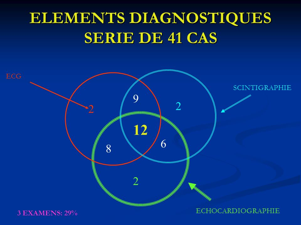 ELEMENTS DIAGNOSTIQUES SERIE DE 41 CAS 12 6 8 9 2 2 2 SCINTIGRAPHIE ECG ECHOCARDIOGRAPHIE 3 EXAMENS: 29%