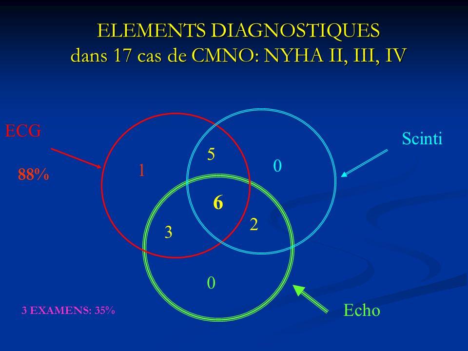 ELEMENTS DIAGNOSTIQUES dans 17 cas de CMNO: NYHA II, III, IV 6 2 3 5 0 0 1 ECG Scinti Echo 88% 3 EXAMENS: 35%