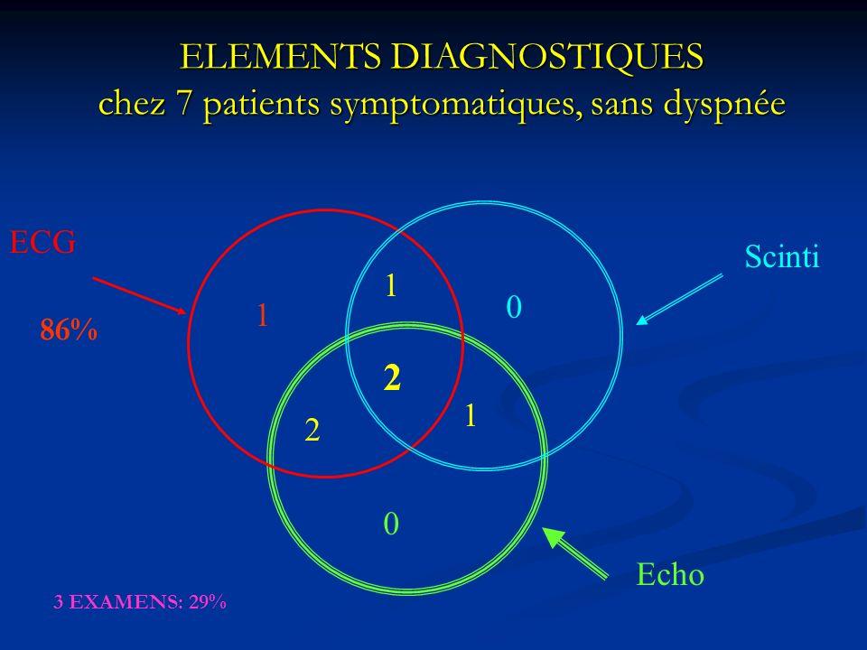 ELEMENTS DIAGNOSTIQUES chez 7 patients symptomatiques, sans dyspnée 2 1 2 1 0 0 1 ECG Scinti Echo 86% 3 EXAMENS: 29%