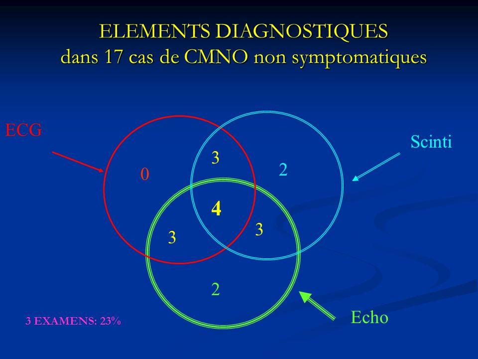 ELEMENTS DIAGNOSTIQUES dans 17 cas de CMNO non symptomatiques 4 3 3 3 2 2 0 ECG Scinti Echo 3 EXAMENS: 23%