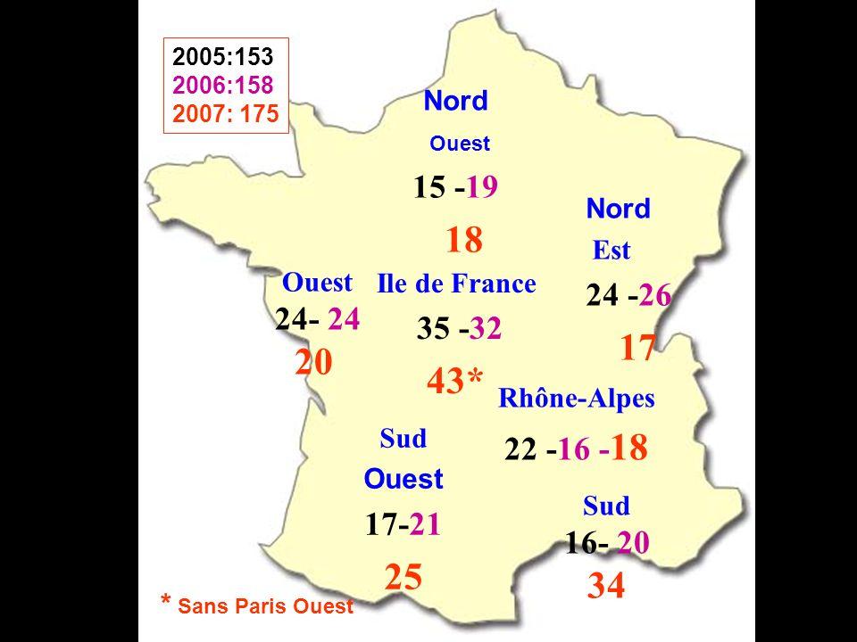 Rhône-Alpes 22 -16 - 18 Nord Ouest 15 -19 18 Nord Est 24 -26 17 Sud Ouest 17-21 25 Sud 16- 20 34 Ouest 24- 24 20 Ile de France 35 -32 43* 2005:153 2006:158 2007: 175 * Sans Paris Ouest