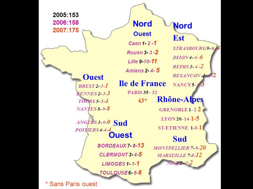 Rhône-Alpes GRENOBLE 1- 2- 2 LYON 20- 14- 1-5 ST-ETIENNE 1-0- 1 Nord Ouest Caen 1- 2 - 1 Rouen 3- 3 - 2 Lille 9-10- 11 Amiens 2- 4- 5 Nord Est STRASBOURG 9- 6 - 4 DIJON 4- 6 - 6 REIMS 3- 4 - 2 BESANCON -3- 4 - 2 NANCY 5- 6- 3 Sud Ouest BORDEAUX 7- 8- 13 CLERMONT 3- 4- 5 LIMOGES 1- 1- 1 TOULOUSE 6- 8- 6 Sud MONTPELLIER 7- 9- 20 MARSEILLE 7-8- 12 NICE 2- 2- 2 Ouest BREST 2- 3- 1 RENNES 2- 3- 3 TOURS 5- 5- 4 NANTES 8- 9- 8, ANGERS 3- 0- 0 POITIERS 4-4- 4 Ile de France PARIS 35 - 32 43* 2005:153 2006:158 2007:175 * Sans Paris ouest