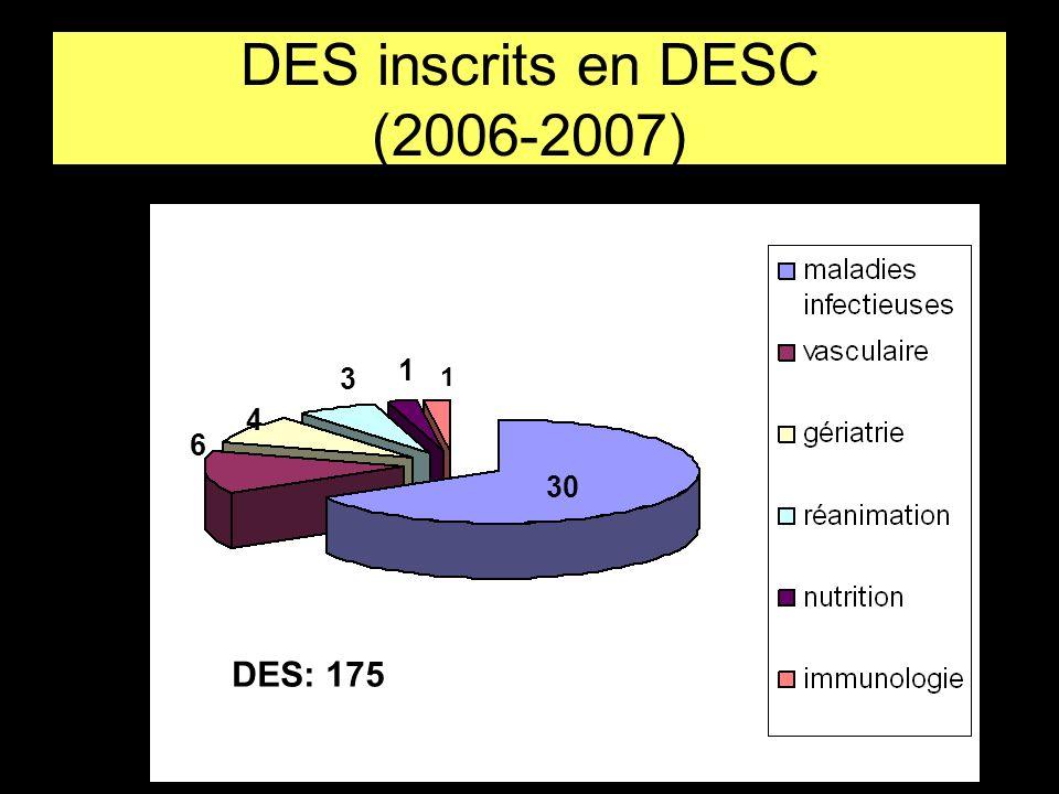 DES inscrits en DESC (2006-2007) 30 1 1 3 4 6 DES: 175