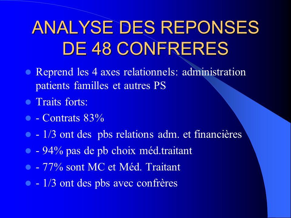 ANALYSE DES REPONSES DE 48 CONFRERES Reprend les 4 axes relationnels: administration patients familles et autres PS Traits forts: - Contrats 83% - 1/3 ont des pbs relations adm.