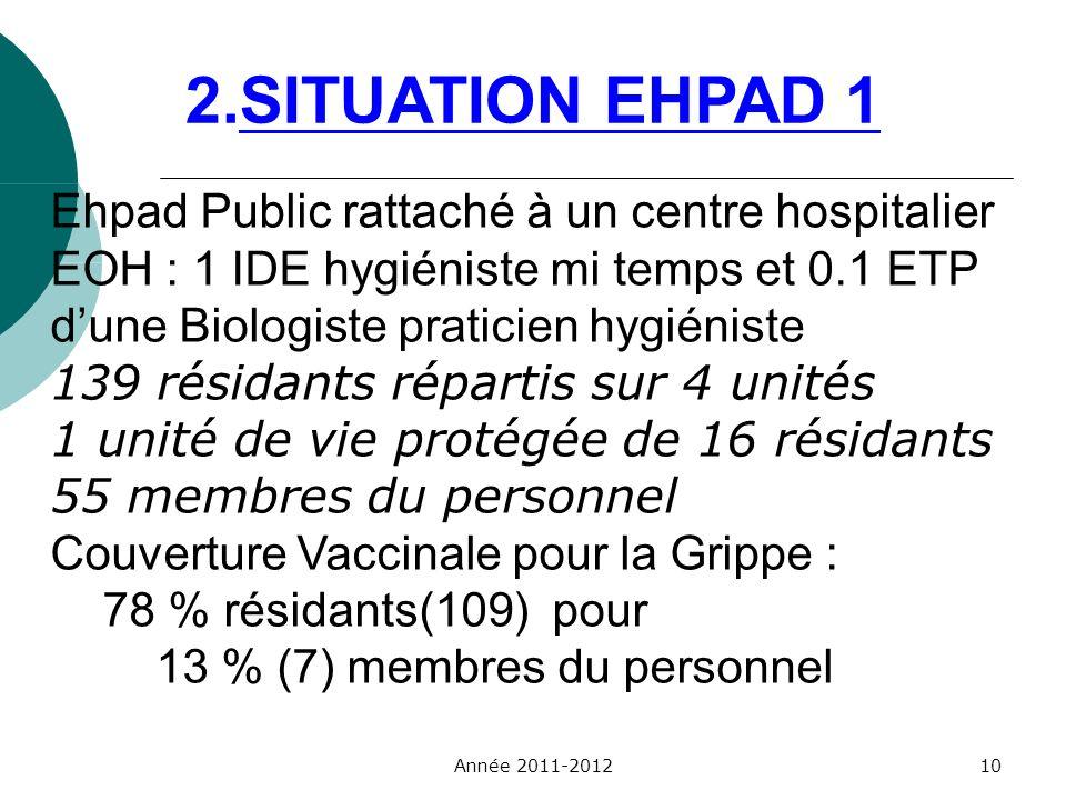 Ehpad Public rattaché à un centre hospitalier EOH : 1 IDE hygiéniste mi temps et 0.1 ETP dune Biologiste praticien hygiéniste 139 résidants répartis s