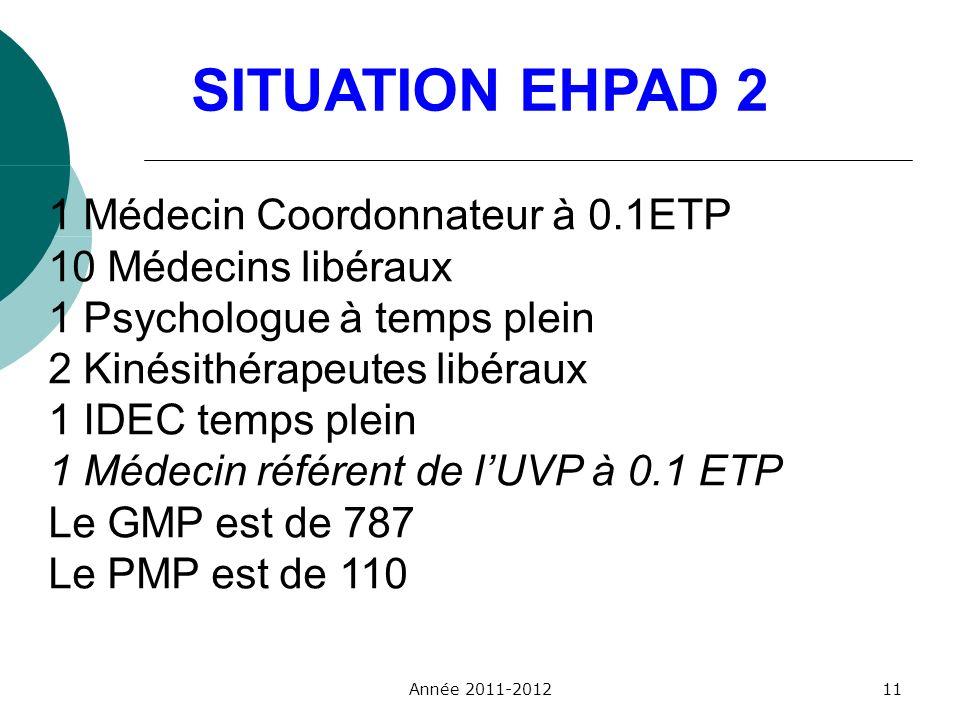 SITUATION EHPAD 2 1 Médecin Coordonnateur à 0.1ETP 10 Médecins libéraux 1 Psychologue à temps plein 2 Kinésithérapeutes libéraux 1 IDEC temps plein 1