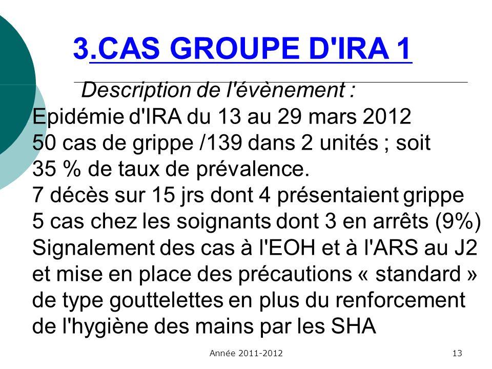 Description de l'évènement : Epidémie d'IRA du 13 au 29 mars 2012 50 cas de grippe /139 dans 2 unités ; soit 35 % de taux de prévalence. 7 décès sur 1