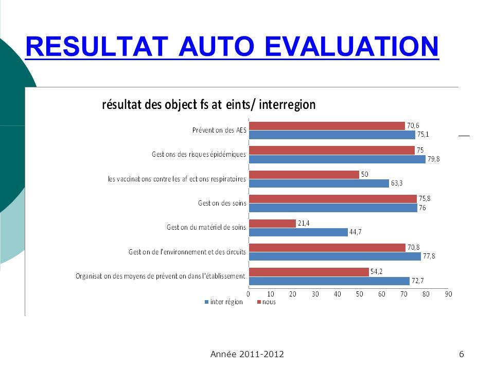 RESULTAT AUTO EVALUATION Année 2011-20126