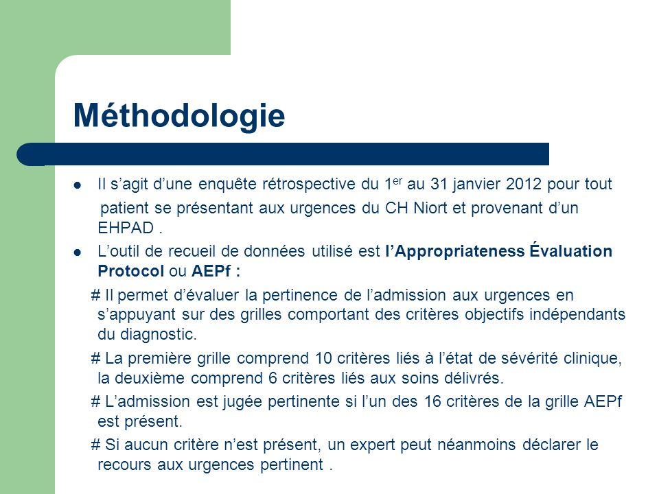 Méthodologie Il sagit dune enquête rétrospective du 1 er au 31 janvier 2012 pour tout patient se présentant aux urgences du CH Niort et provenant dun