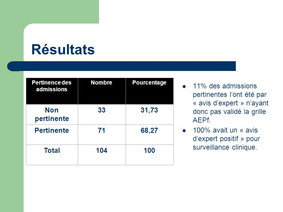 Résultats 11% des admissions pertinentes lont été par « avis dexpert » nayant donc pas validé la grille AEPf. 100% avait un « avis dexpert positif » p