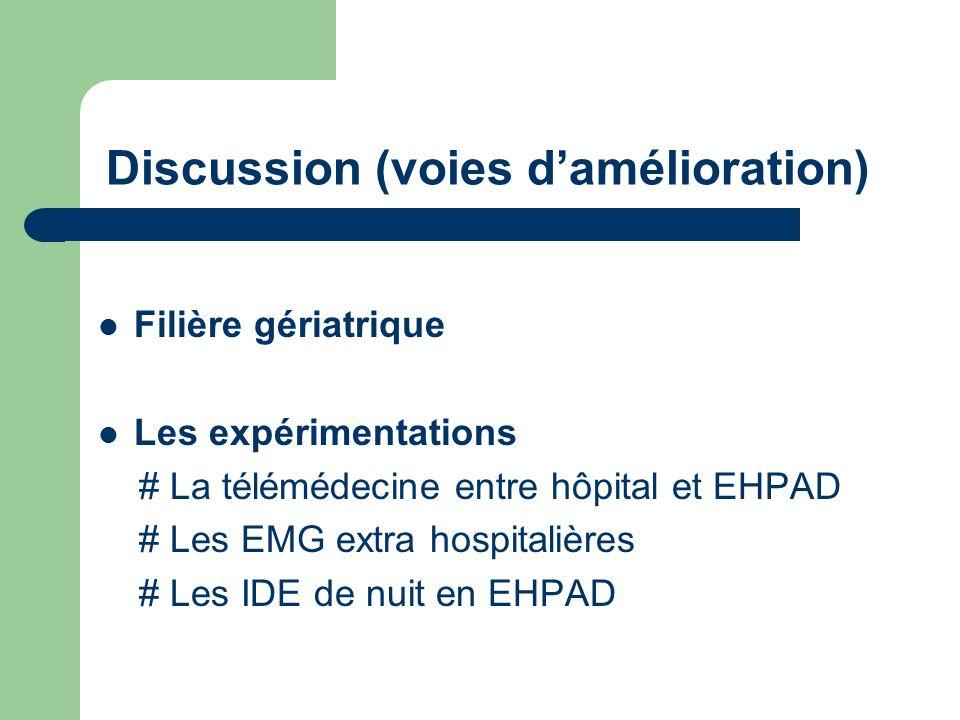 Discussion (voies damélioration) Filière gériatrique Les expérimentations # La télémédecine entre hôpital et EHPAD # Les EMG extra hospitalières # Les