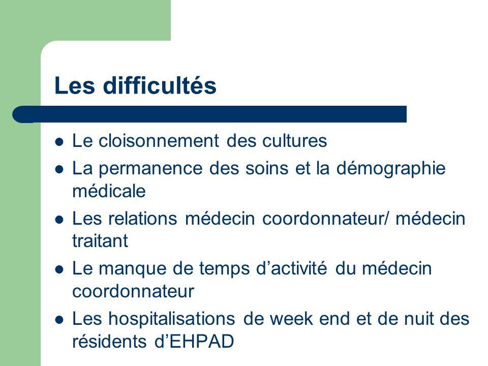 CONCLUSION Force est de constater quil existe un fort hospitalocentrisme et un recours excessif aux urgences hospitalières des résidents dEHPAD.
