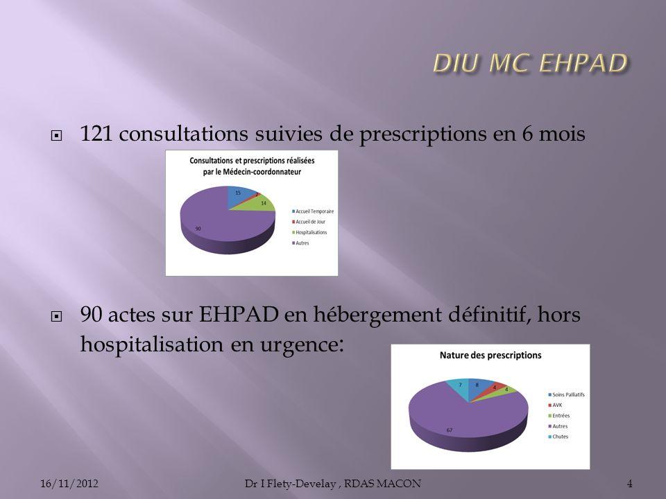 121 consultations suivies de prescriptions en 6 mois 90 actes sur EHPAD en hébergement définitif, hors hospitalisation en urgence : 16/11/2012Dr I Flety-Develay, RDAS MACON4