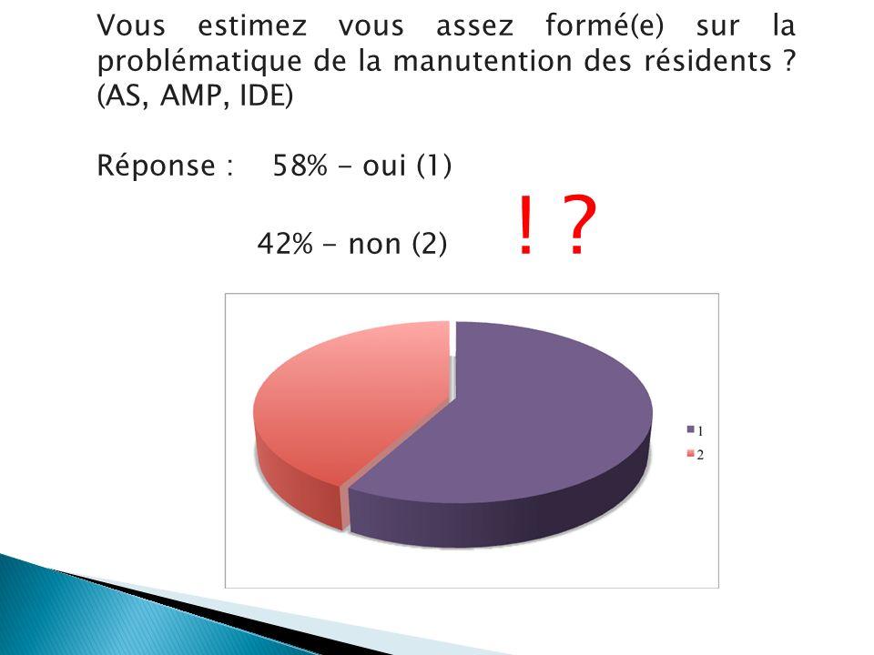 Vous estimez vous assez formé(e) sur la problématique de la manutention des résidents ? (AS, AMP, IDE) Réponse : 58% - oui (1) 42% - non (2) ! ?