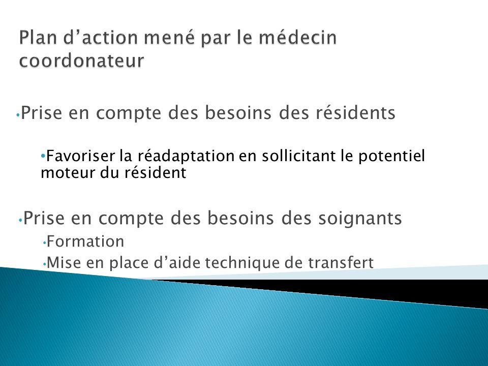 Prise en compte des besoins des résidents Favoriser la réadaptation en sollicitant le potentiel moteur du résident Prise en compte des besoins des soi