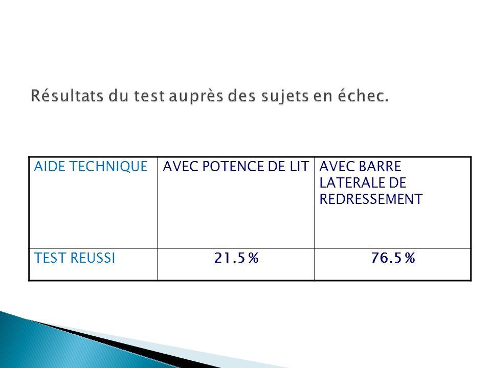 AIDE TECHNIQUEAVEC POTENCE DE LITAVEC BARRE LATERALE DE REDRESSEMENT TEST REUSSI21.5 %76.5 %