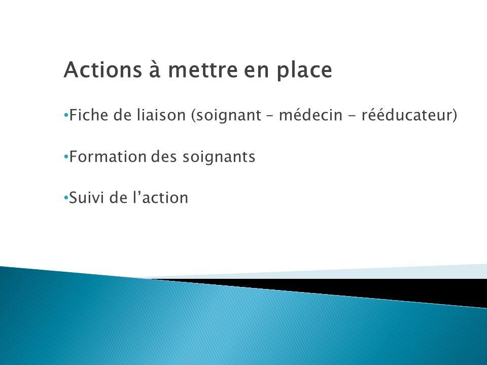 Actions à mettre en place Fiche de liaison (soignant – médecin - rééducateur) Formation des soignants Suivi de laction