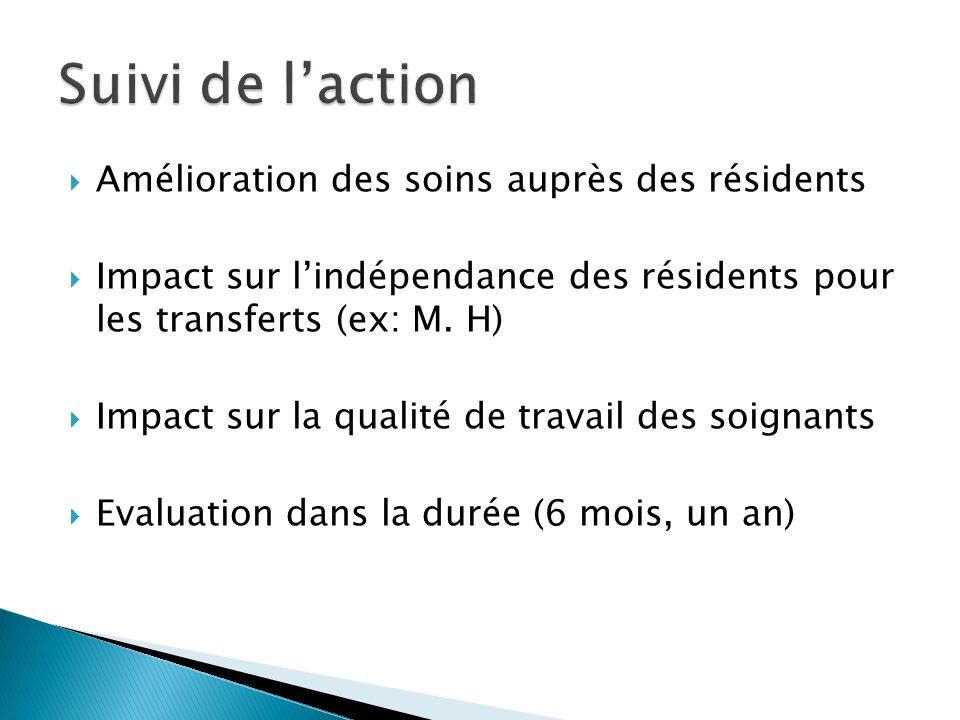 Amélioration des soins auprès des résidents Impact sur lindépendance des résidents pour les transferts (ex: M. H) Impact sur la qualité de travail des