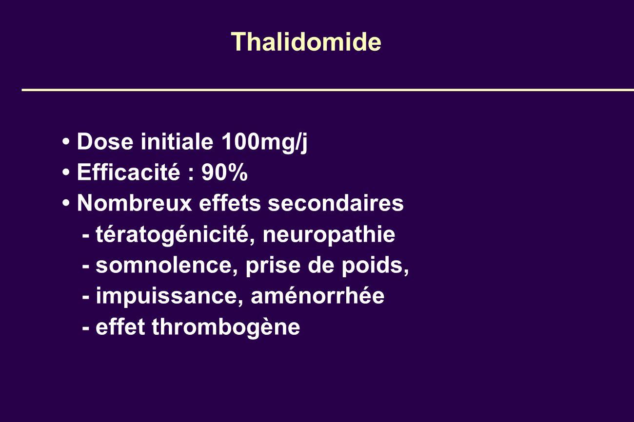 Thalidomide Dose initiale 100mg/j Efficacité : 90% Nombreux effets secondaires - tératogénicité, neuropathie - somnolence, prise de poids, - impuissan