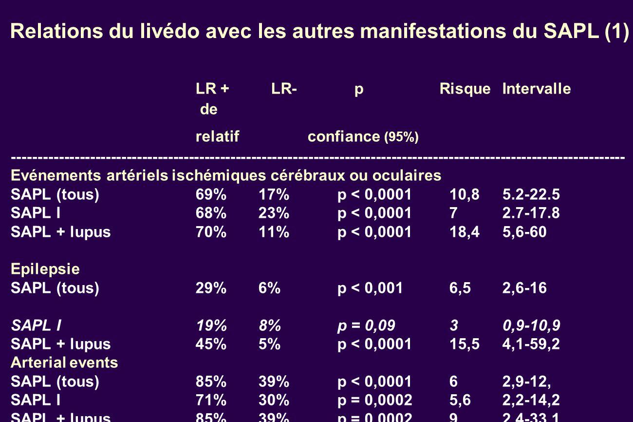 Relations du livédo avec les autres manifestations du SAPL (1) LR + LR- p RisqueIntervalle de relatifconfiance (95%) ---------------------------------