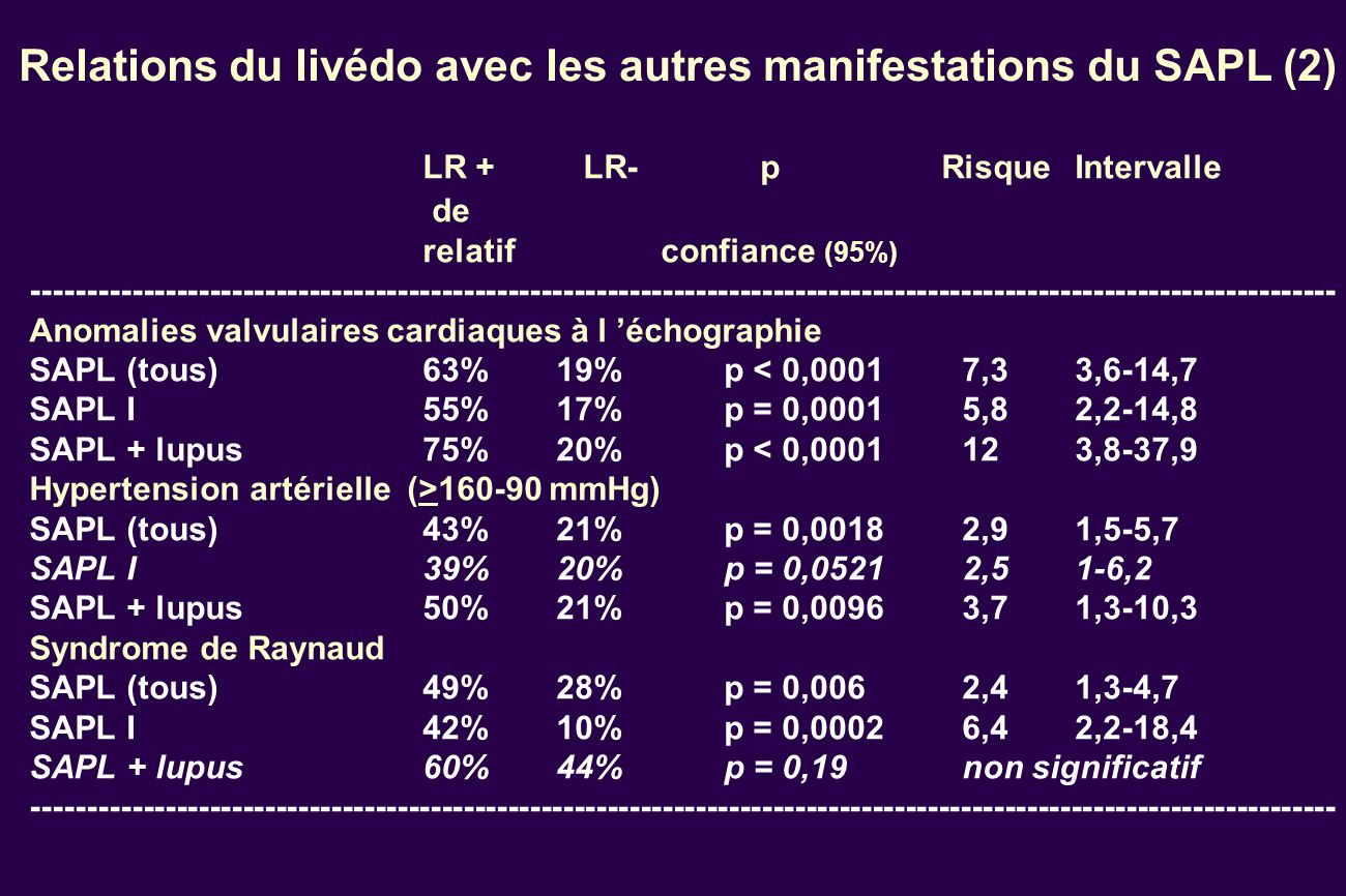 Relations du livédo avec les autres manifestations du SAPL (2) LR + LR- p RisqueIntervalle de relatifconfiance (95%) ---------------------------------