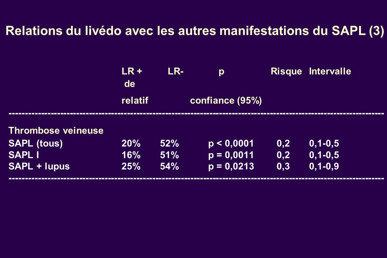 Relations du livédo avec les autres manifestations du SAPL (3) LR + LR- p RisqueIntervalle de relatifconfiance (95%) ---------------------------------