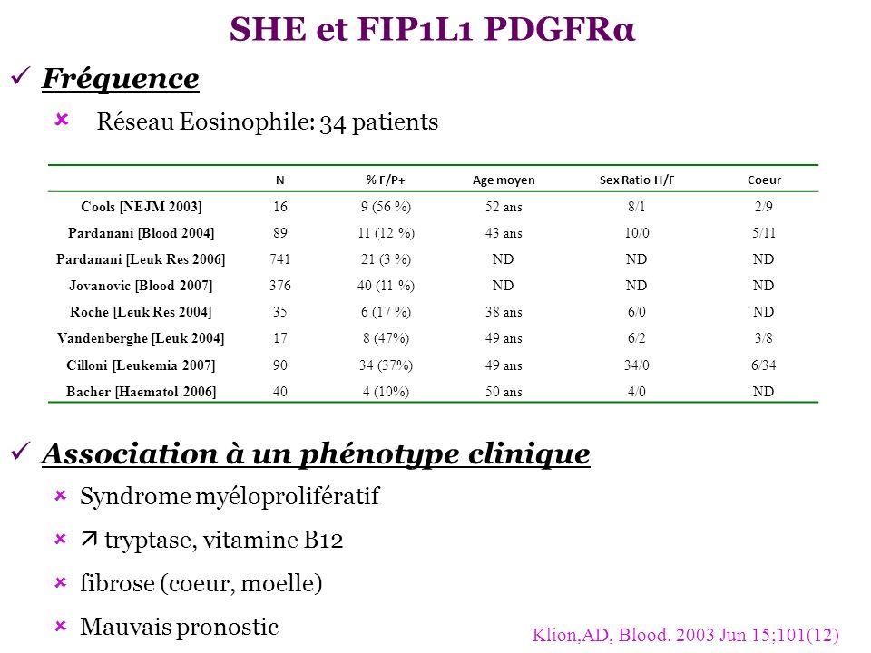 SHE et FIP1L1 PDGFRα Fréquence Réseau Eosinophile: 34 patients Klion,AD, Blood. 2003 Jun 15;101(12) Association à un phénotype clinique Syndrome myélo