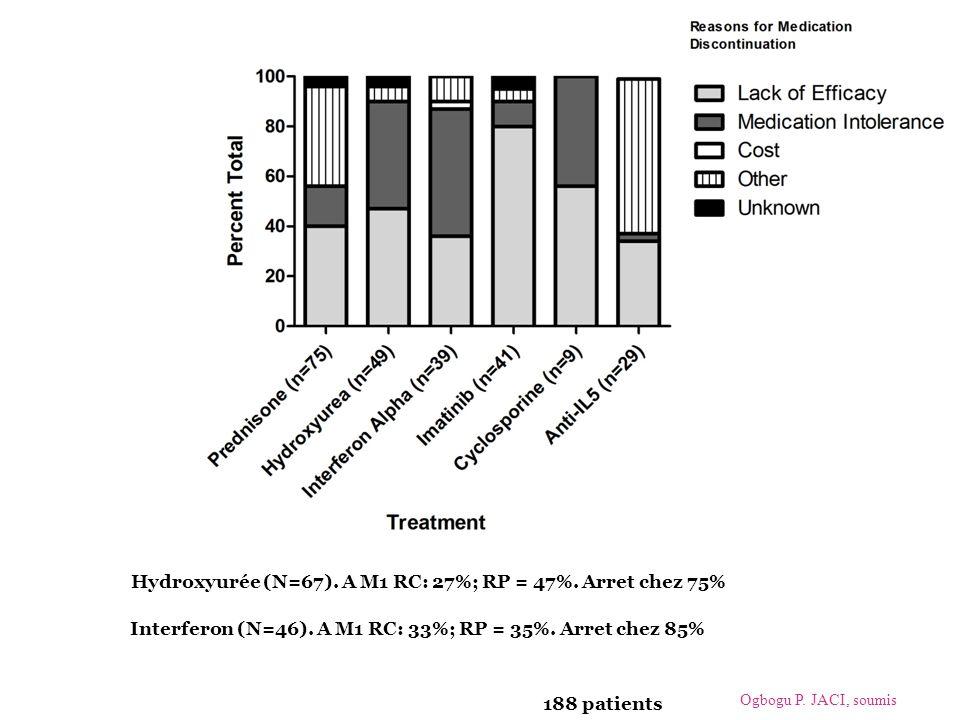 188 patients Ogbogu P. JACI, soumis Hydroxyurée (N=67). A M1 RC: 27%; RP = 47%. Arret chez 75% Interferon (N=46). A M1 RC: 33%; RP = 35%. Arret chez 8