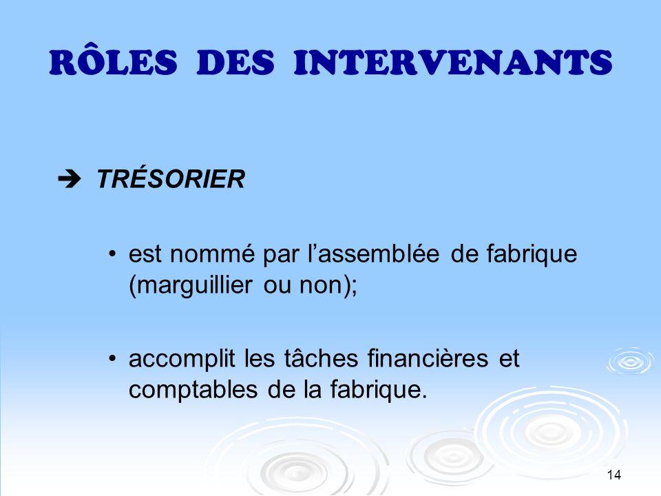 15 RÔLES DES INTERVENANTS GÉRANT (si nécessaire) est nommé par lassemblée de fabrique; accomplit les tâches qui lui sont confiées et ce, sous le contrôle de lassemblée de fabrique.