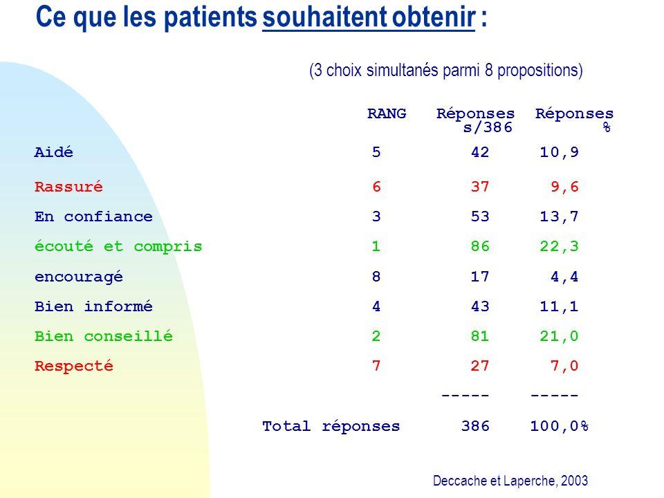 Ce que les patients souhaitent obtenir : (3 choix simultanés parmi 8 propositions) RANG Réponses Réponses s/386 % Aidé 5 42 10,9 Rassuré 6 37 9,6 En c