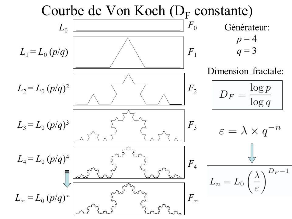 Courbe de Von Koch (D F constante) F0F0 F1F1 F2F2 F3F3 F4F4 F L0L0 L 1 = L 0 (p/q) L 2 = L 0 (p/q) 2 L 3 = L 0 (p/q) 3 L 4 = L 0 (p/q) 4 L = L 0 (p/q) Générateur: p = 4 q = 3 Dimension fractale:
