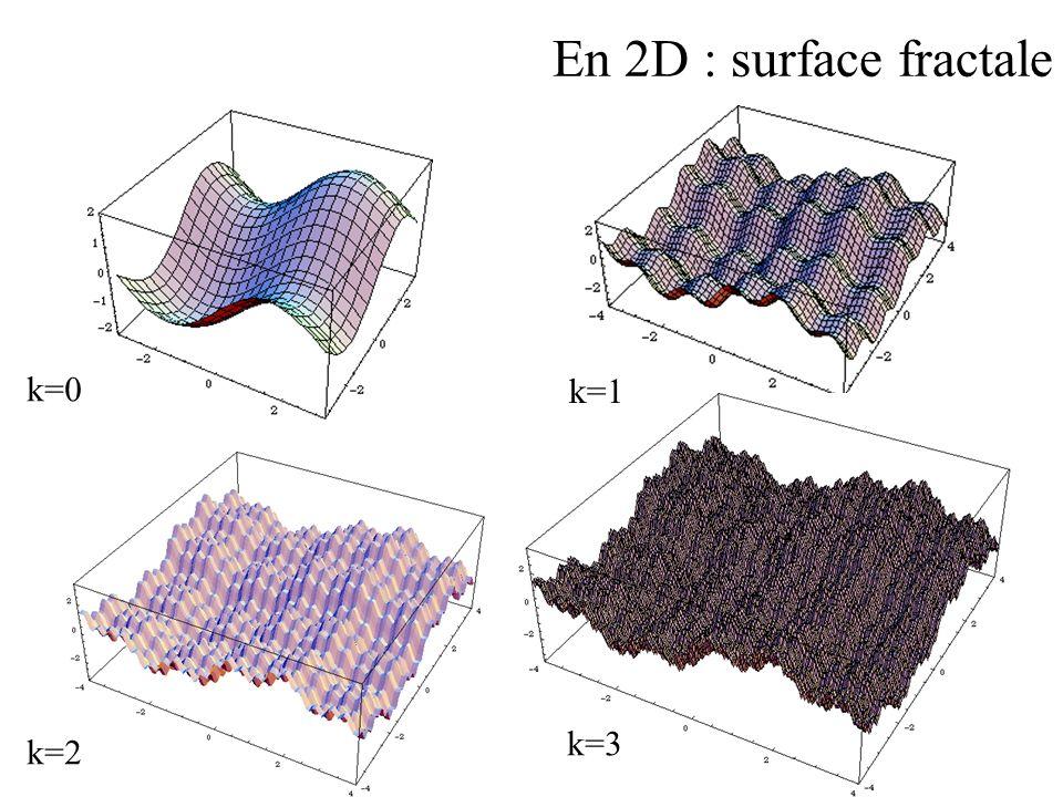 En 2D : surface fractale k=0 k=2 k=1 k=3