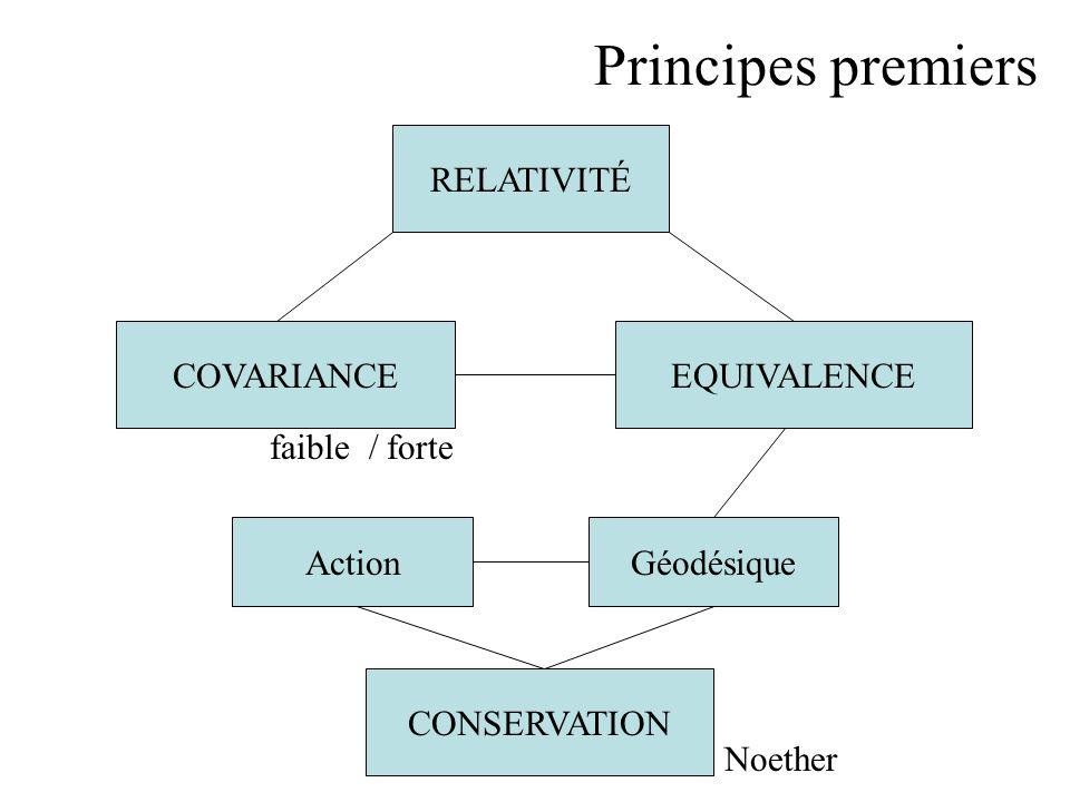 RELATIVITÉ COVARIANCEEQUIVALENCE faible / forte ActionGéodésique CONSERVATION Noether Principes premiers