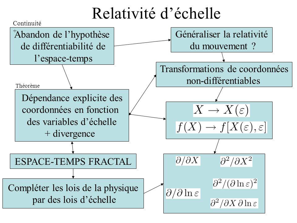 Abandon de lhypothèse de différentiabilité de lespace-temps Dépendance explicite des coordonnées en fonction des variables déchelle + divergence Généraliser la relativité du mouvement .