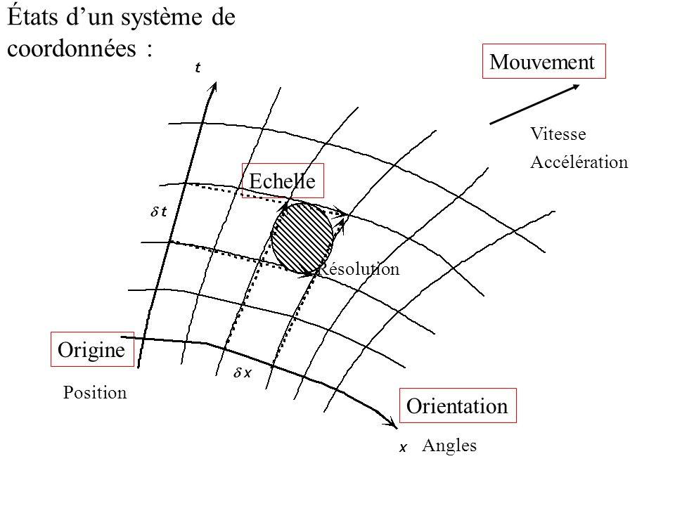 Origine Orientation Mouvement Vitesse Accélération Echelle Résolution États dun système de coordonnées : Angles Position