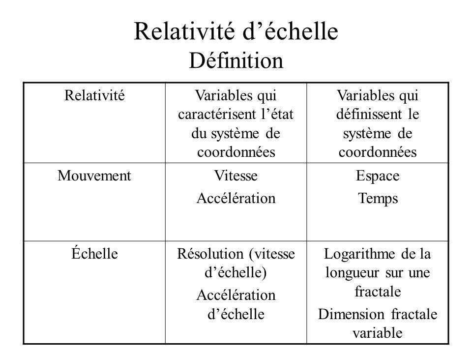 Relativité déchelle Définition RelativitéVariables qui caractérisent létat du système de coordonnées Variables qui définissent le système de coordonnées MouvementVitesse Accélération Espace Temps ÉchelleRésolution (vitesse déchelle) Accélération déchelle Logarithme de la longueur sur une fractale Dimension fractale variable