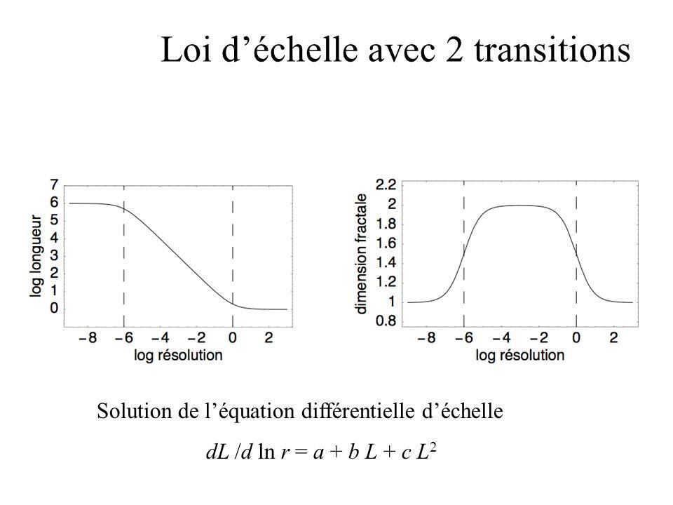 Loi déchelle avec 2 transitions Solution de léquation différentielle déchelle dL /d ln r = a + b L + c L 2