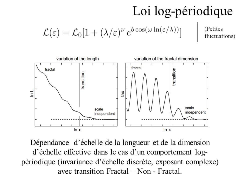 Dépendance déchelle de la longueur et de la dimension déchelle effective dans le cas dun comportement log- périodique (invariance déchelle discrète, exposant complexe) avec transition Fractal Non - Fractal.