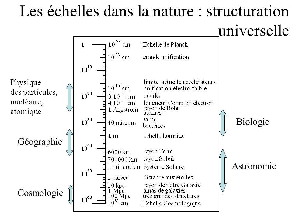 Les échelles dans la nature : structuration universelle Biologie Géographie Physique des particules, nucléaire, atomique Astronomie Cosmologie