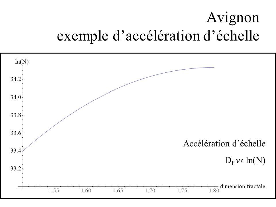 Avignon exemple daccélération déchelle Accélération déchelle D f vs ln(N)