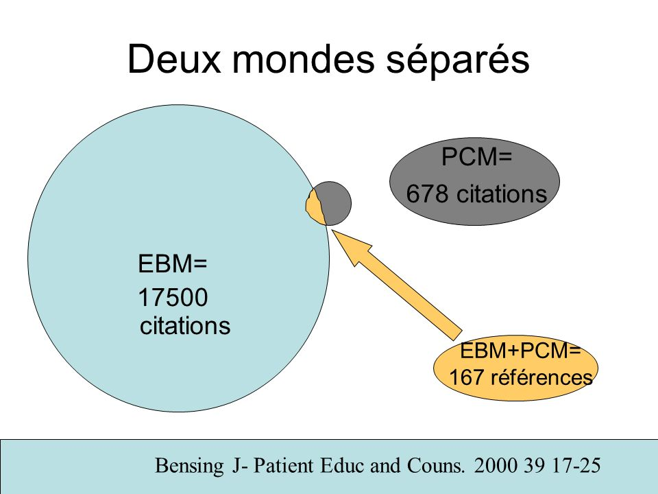 Deux mondes séparés PCM= 678 citations EBM+PCM= 167 références EBM= 17500 citations Bensing J- Patient Educ and Couns. 2000 39 17-25