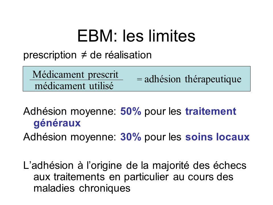 EBM: les limites prescription de réalisation Adhésion moyenne: 50% pour les traitement généraux Adhésion moyenne: 30% pour les soins locaux Ladhésion à lorigine de la majorité des échecs aux traitements en particulier au cours des maladies chroniques = adhésion thérapeutique Médicament prescrit médicament utilisé