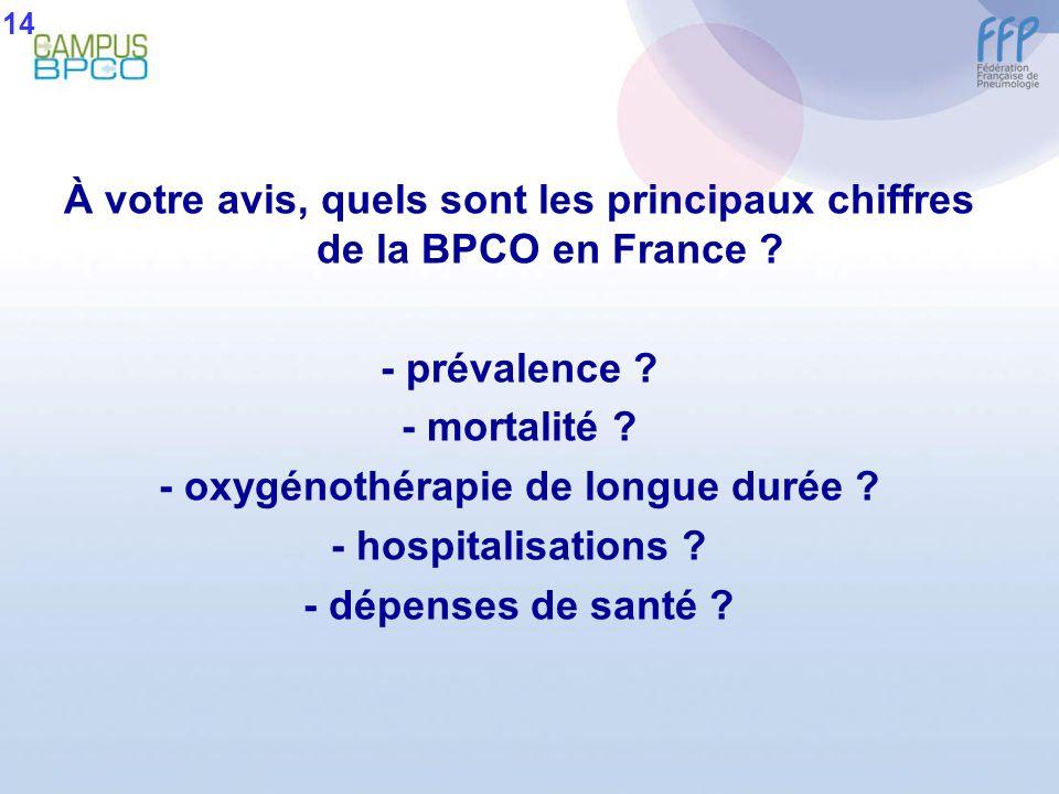 À votre avis, quels sont les principaux chiffres de la BPCO en France ? - prévalence ? - mortalité ? - oxygénothérapie de longue durée ? - hospitalisa